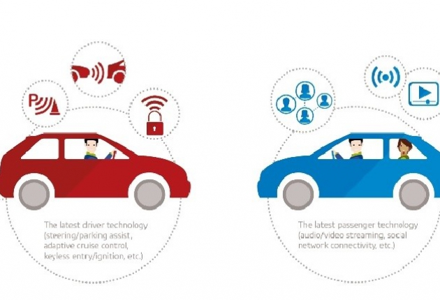Потребители хотят в автомобиль современные технологии
